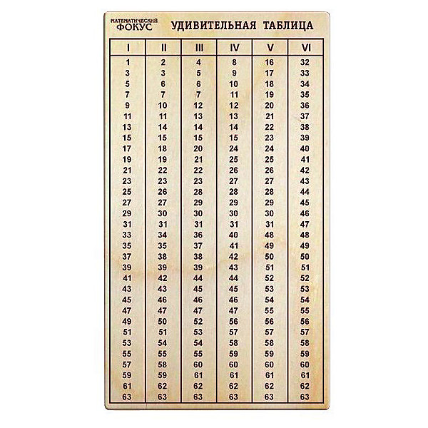 Головоломка Математический фокус. Удивительная таблица, ПолноцветДеревянные головоломки<br>Характеристики:<br><br>• возраст: от 7 лет;<br>• уровень сложности: 4;<br>• материал: фанера березовая шлифованная ФК, 3 мм;<br>• размер упаковки: 16,5х9,3х0,3 см;<br>• вес упаковки: 20 г;<br>• краска: водная;<br>• тип упаковки: пакет с европодвесом и скотч-клапаном.<br><br>Фокус-розыгрыш дарит удивительную способность угадывать цифры. Игра представляет собой прямоугольник с цифрами. Для выполнения фокуса игрок загадывает число из таблицы и говорит, в каких столбиках оно встречается. Разгадка фокуса находится на обратной стороне этикетки. <br><br>Развивающие занятия стимулируют логику, пространственное мышление и смекалку.<br><br>Головоломку «Математический фокус. Удивительная таблица», Полноцвет можно приобрести в нашем интернет-магазине.<br><br>Ширина мм: 30<br>Глубина мм: 90<br>Высота мм: 170<br>Вес г: 20<br>Возраст от месяцев: 36<br>Возраст до месяцев: 2147483647<br>Пол: Унисекс<br>Возраст: Детский<br>SKU: 7025960