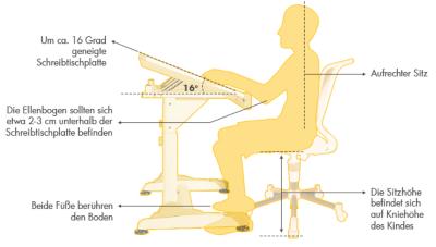 Richtige Körperhaltung am Schreibtisch