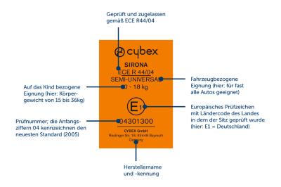Cybex Labelinfo
